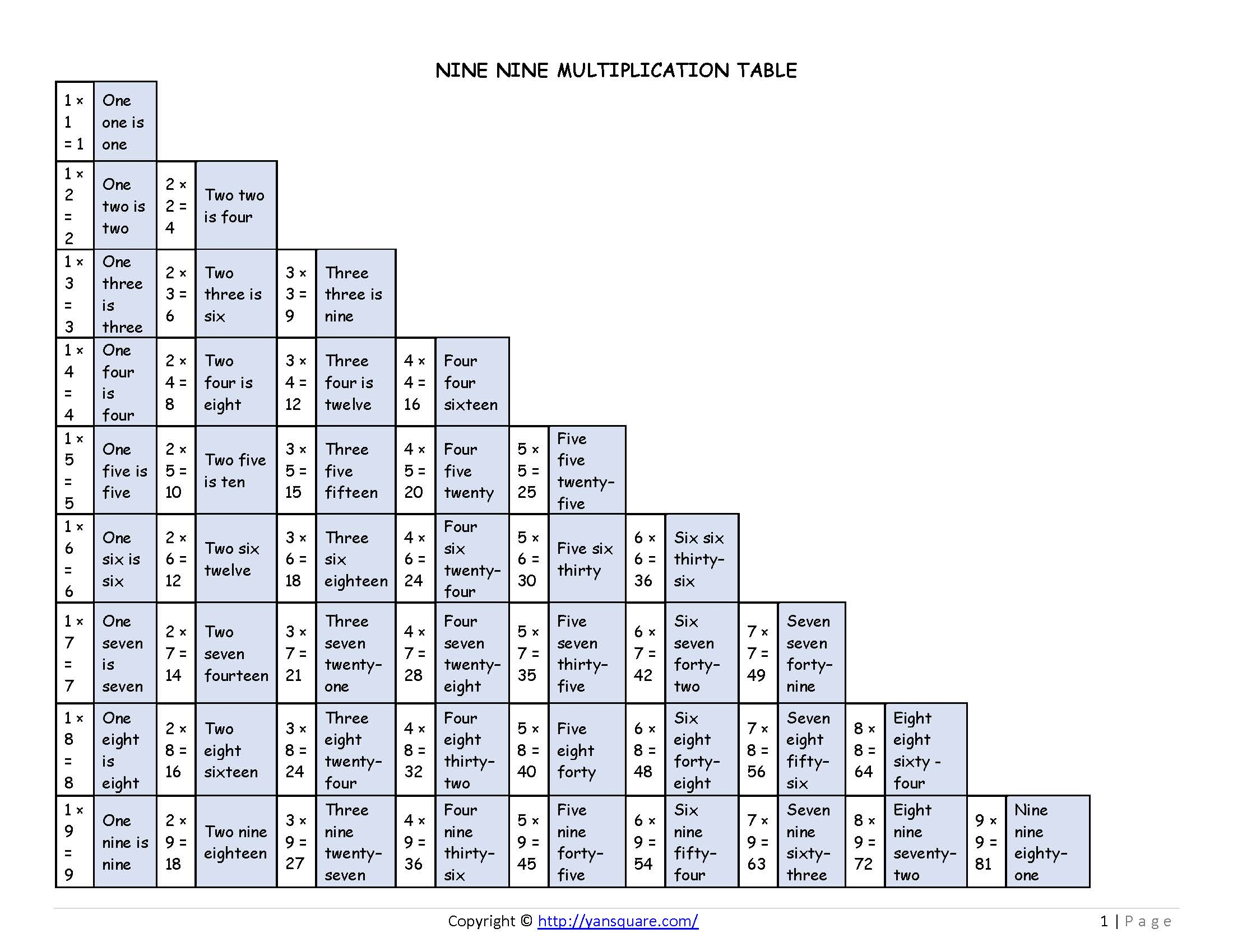 Nine Nine Multiplication Table English - One Big Table